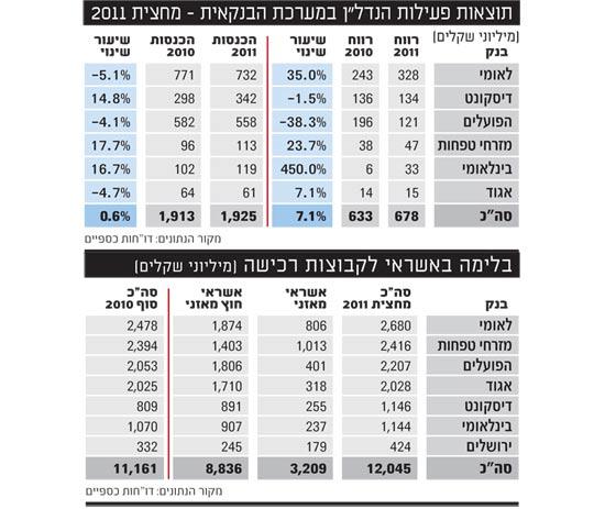 תוצאות פעילות הנדלן במערכת הבנקאית מחצית 2011